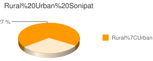 Sonipat census population